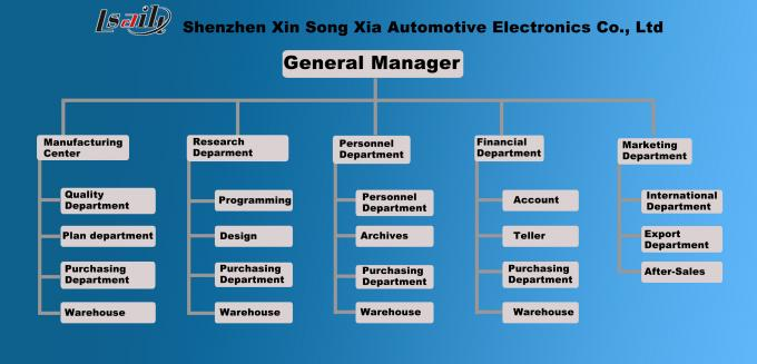 Shenzhen Xinsongxia Automobile Electron Co Ltd